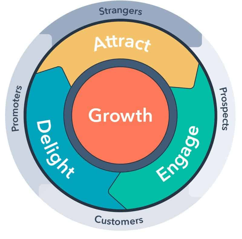marketing flywheel Hubspot