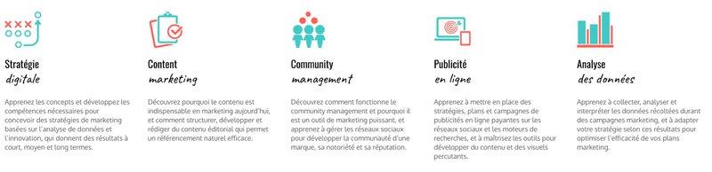 Skillsfactory domaines de formation marketing digital