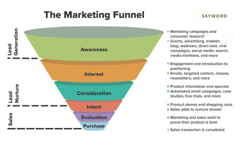 Qu'est-ce qu'un funnel marketing ou tunnel de vente : les fondations (de 1898 à 2021) 4